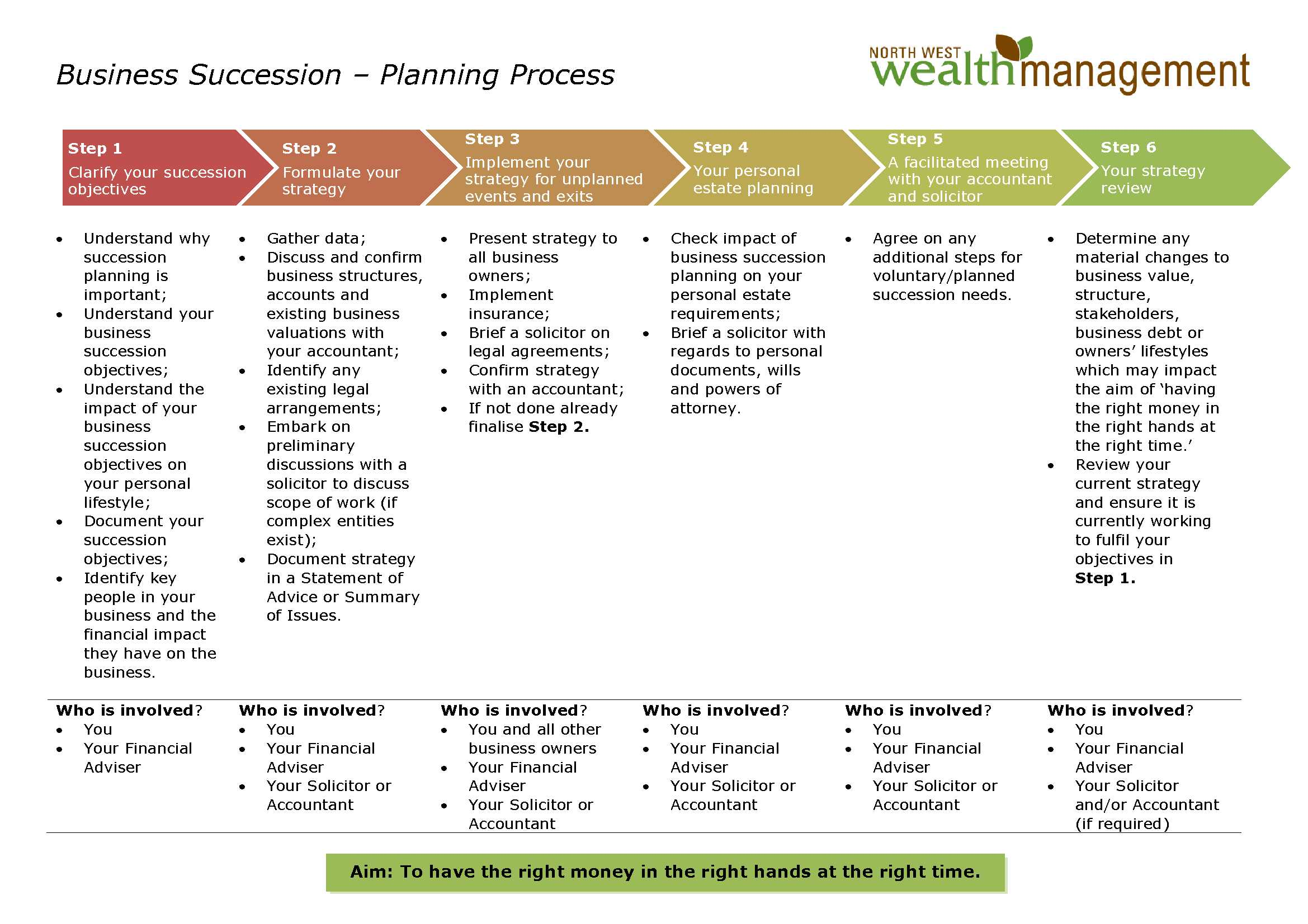 Business Succession Planning Process